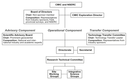 Footprints Organizational Chart
