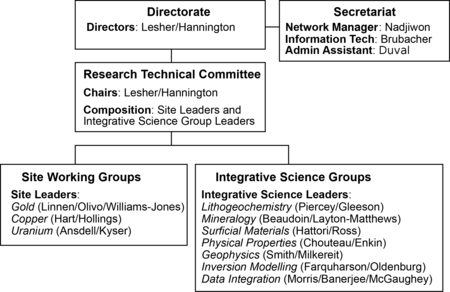 Fooprints Operational Structure V20151119